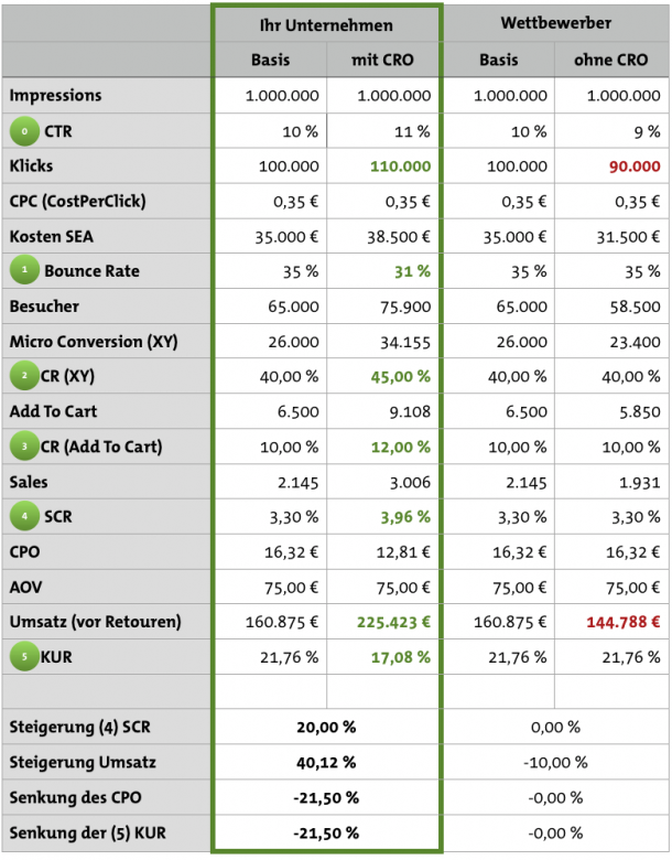 cro-online-marketing-budget