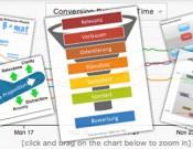 Mehr Uplift durch Conversion Frameworks