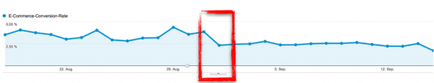 Sales Aktion - Conversion Rate in Google Analytics