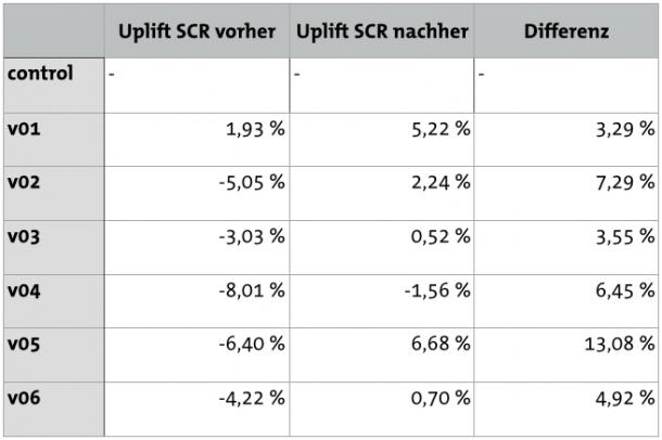 Sales Aktion Differenzen Test Ergebnisse