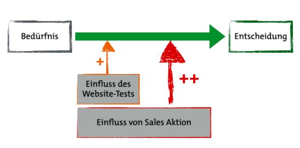 Einfluss von Sales Aktionen