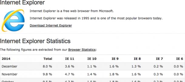 Internet Explorer Statistik Dezember 2014