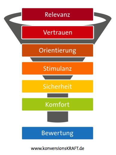 7-Ebenen Modell konversionsKRAFT