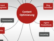 Mind Map zur Content Optimierung