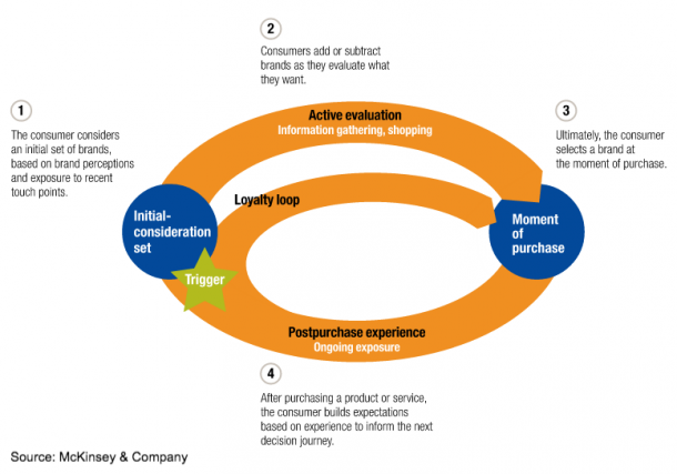 decission-making process - mckinsey