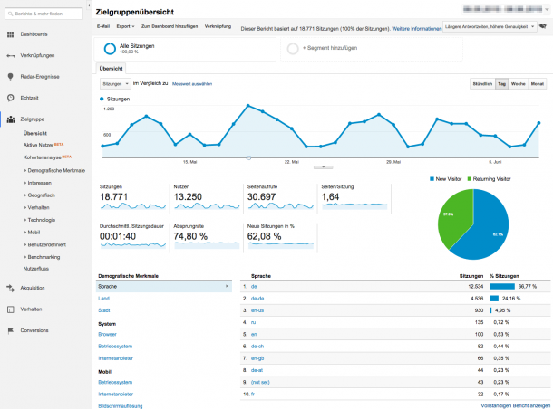 Besucherstatistik in Google Analytics
