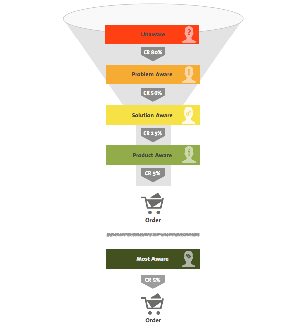 Customer-Journey-Funnel