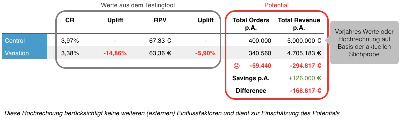 negativer testansatz beispiel rechnung kosten sparen - Opportunitatskosten Beispiel