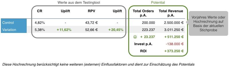 eine vereinfachte beispielrechnung zeigt dass die zuknftige investition einen positiven roi hat - Opportunitatskosten Beispiel
