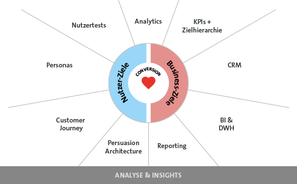 Growth Canvas - Analyse Insights