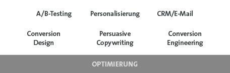 Growth Canvas - Optimierung