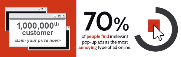 70% aller Internetnutzer ärgern sich über irrelevante Werbeeinblendungen.