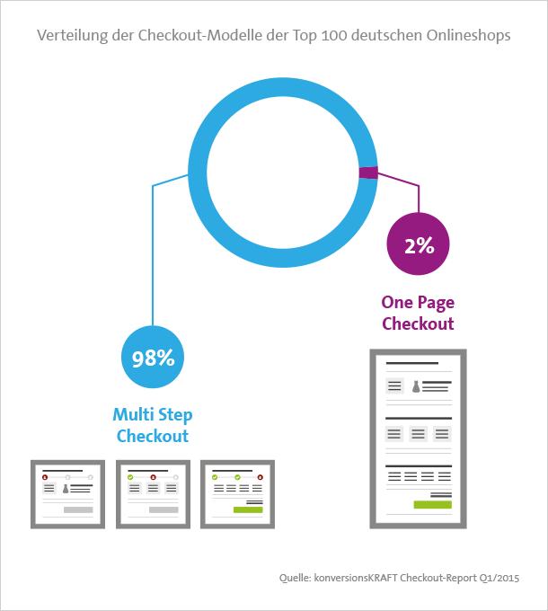 Nur 2 der Top 100 Onlineshops in Deutschland setzen auf einen One Page Checkout.