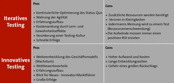 Pros und Cons iteratives und innovatives Testing