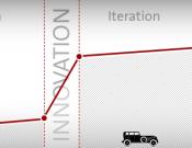 Innovation durch Iteration