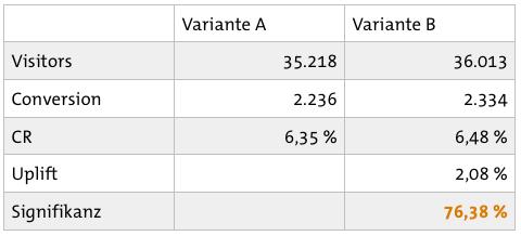Test Ergebnisse ohne Segmentierung