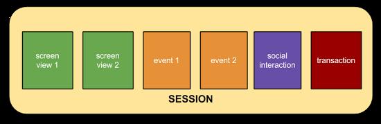Definition Google Analytics Sessions