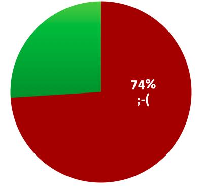 personalisierung-umfrage