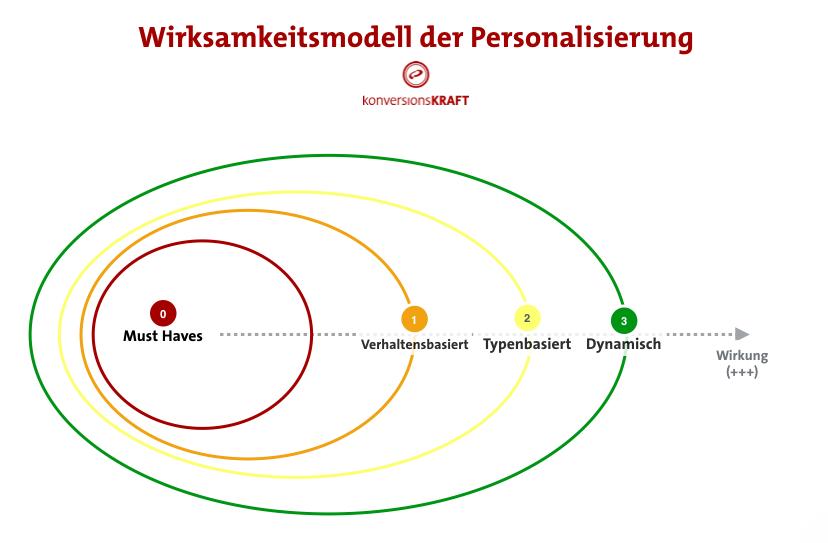 personalisierung-wirksamkeitsmodell