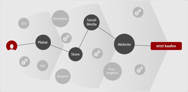 Infografik: Customer Journey im Multichannel-Marketing