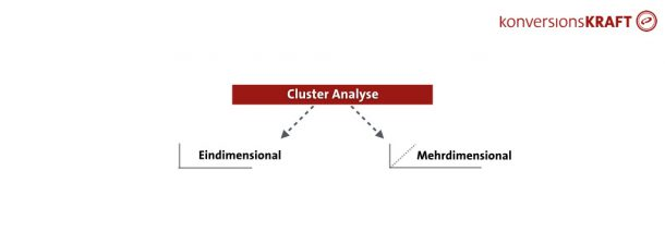 Cluster Analyse