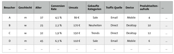 Tabelle Kundendaten