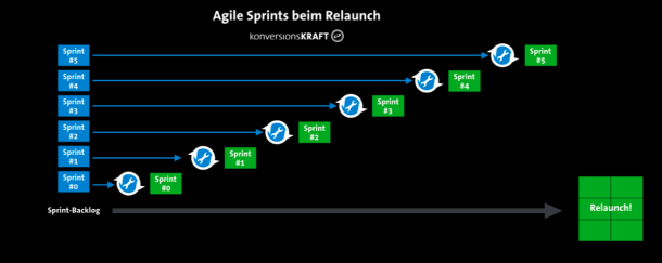 agile-sprints-relaunch
