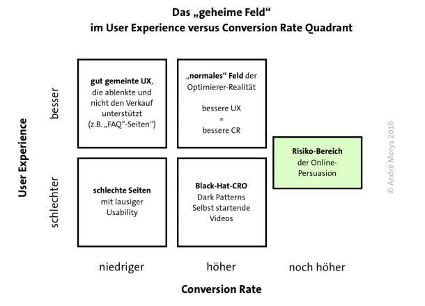 das_geheime_feld_im_ux_versus_cr_quadranten