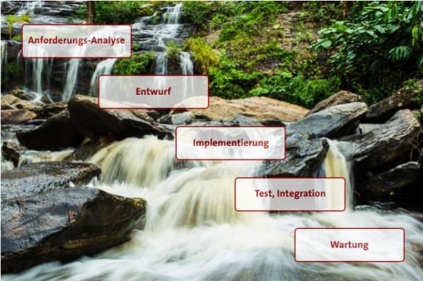 Wasserfallmodell