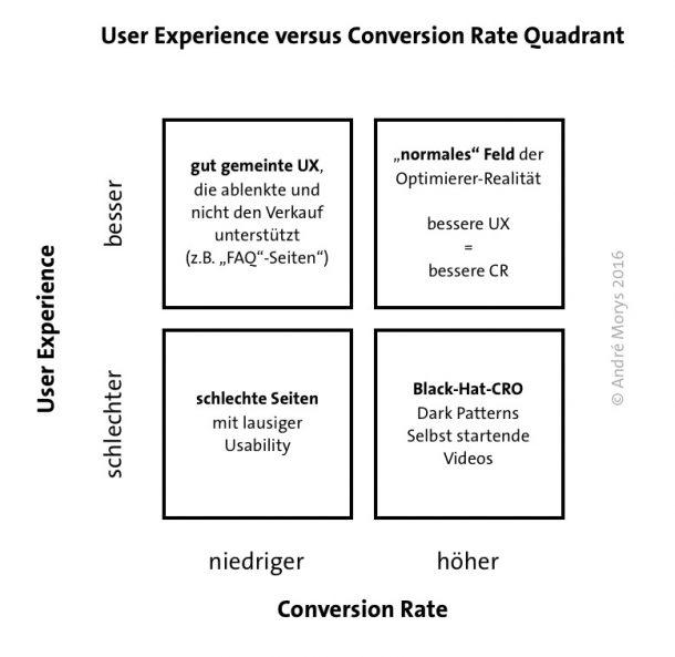 UX versus CR Quadrant