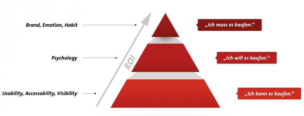 konversionsKRAFT ROI-Pyramide