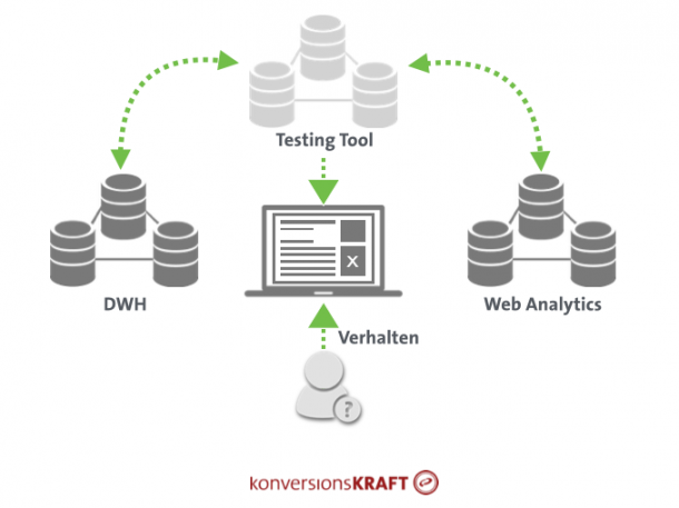 Abbildung 13: Für ein umfassendes Kundenverständnis hilft eine gute Verbindung von Datenquellen.