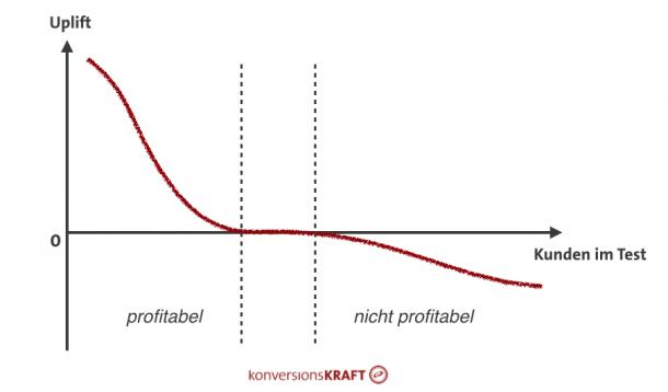 Abbildung 17: Segmentierung in profitable und nicht profitable Kundengruppen.