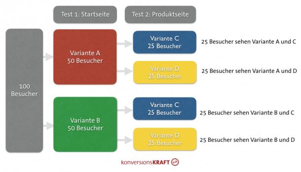Abbildung 4: Der Anteil der Nutzer in zwei Tests ist bei einem sauberen Zufallsprinzip gleich hoch (Quelle: Optimizely).