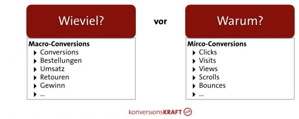 Abbildung 6: Macro-Conversions haben eine höhere Priorität als Micro-Conversions.