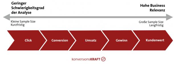 Abbildung 7: Je stärker eine KPI schwankt, desto länger muss der Test laufen.