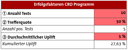 conversion-strategie-erfolgsfaktoren
