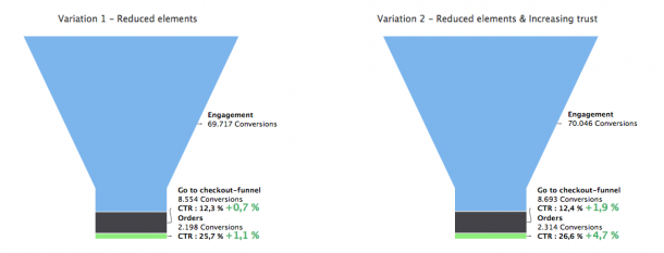 Funnel Analyse