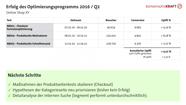 Folienbeispiel: A/B-Test-Reporting Summary ReportQuartal