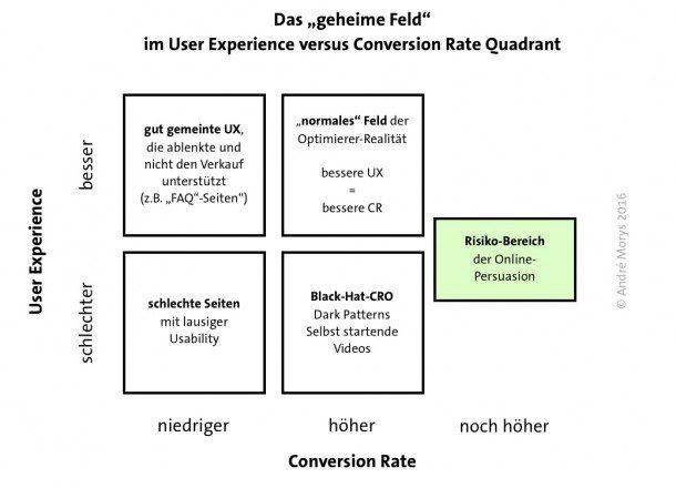 das_geheime_feld_im_ux_versus_cr_quadranten-610x440