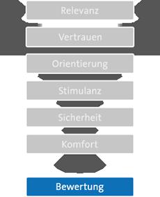 7-ebenen-modell-ausgegraut
