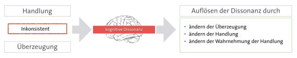 Auflösen einer kognitiven Dissonanz