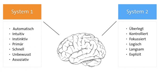Schnelles Denken Langsames Denken in Konsumpsychologie