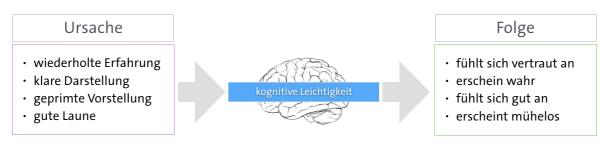 Ursache und Folge von kognitiver Leichtigkeit