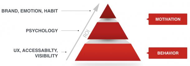 Abb. 5 ROI-Pyramide