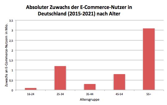 Absoluter Zuwachs der E-Commerce-Nutzer in Deutschland (2015-2021) nach Alter