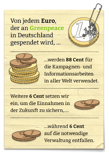 Preview bei Greenpeace