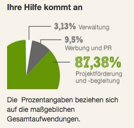 Preview Effekt bei Non-Profit-Organisationen, im Beispiel SOS Kinderdorf