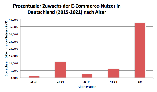Prozentualer Zuwachs der E-Commerce-Nutzer in Deutschland (2015-2021) nach Alter