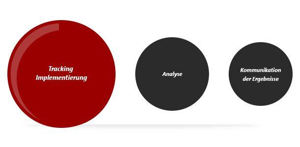 Tracking-Implementierung Ressourcenfresser